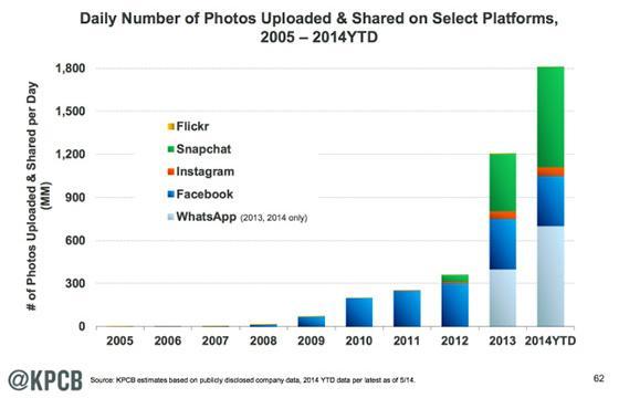 Crecimiento de Snapchat y WhatsApp