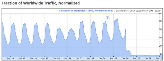 Tráfico de Gmail