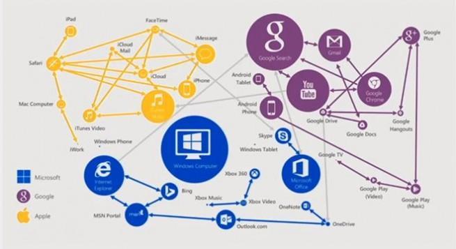 Microsoft, Google y Apple