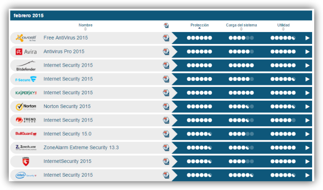 AV-TEST antivirus windows 8