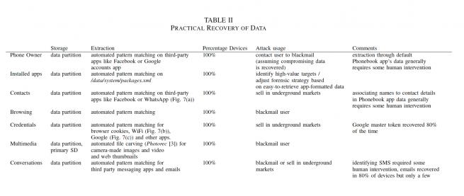 Estudio sobre Android