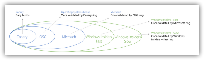 Desarrollo de Windows 10