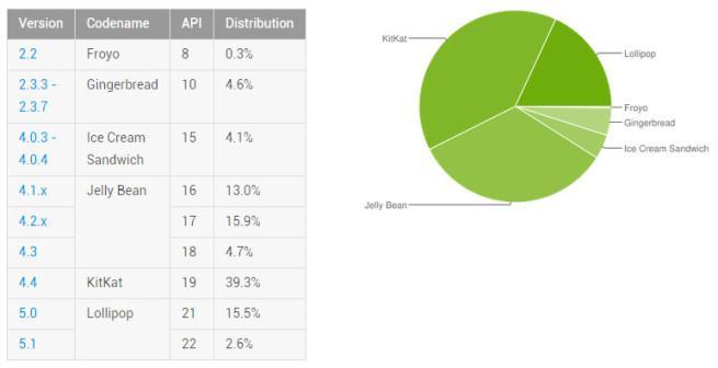 Resultados de Android