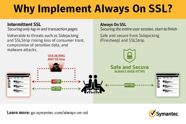 Symantec - Certificados SSL