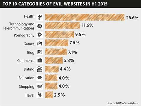 Categorias de malware más comunes en 2015