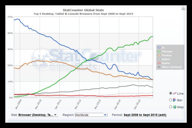 Cuota de mercado de Google Chrome en sus 7 años