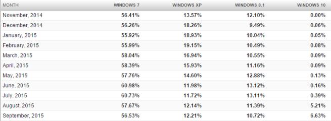 Windows 10 crece lentamente en septiembre