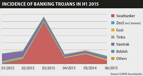 Troyanos bancarios en 2015