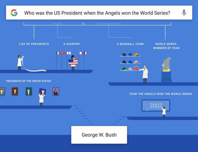 Cómo responde Google