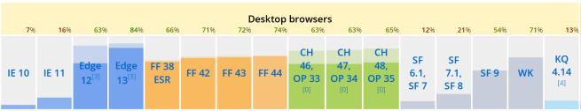 Comparativa de Microsoft Edge