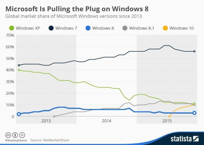 Cuota de mercado de Windows 8