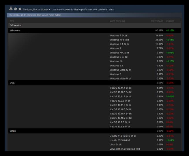 Encuesta de software de Steam diciembre 2015