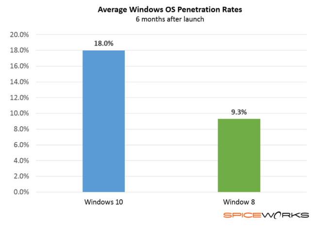 Comparativa entre dos SO de Microsoft