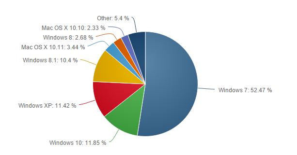Cuota de mercado de Windows