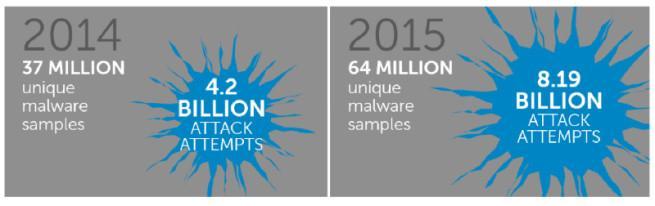 Datos de Dell