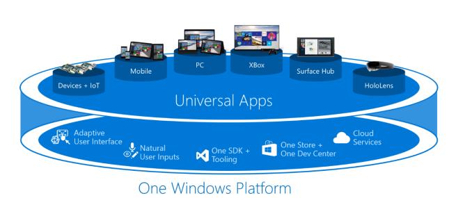 Windows 10 Universal Platform