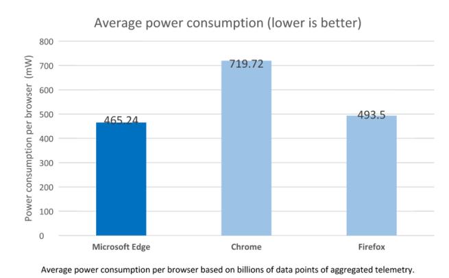 Microsoft demuestra cómo Chrome acaba con la batería de los portátiles Chrometest2.0-655x405