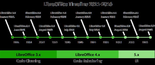 Desarrollo LibreOffice