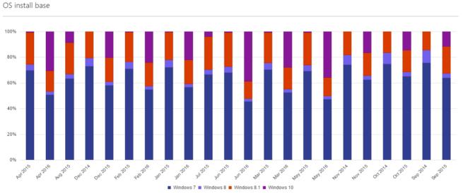 Windows 10 crece bastante según Microsoft