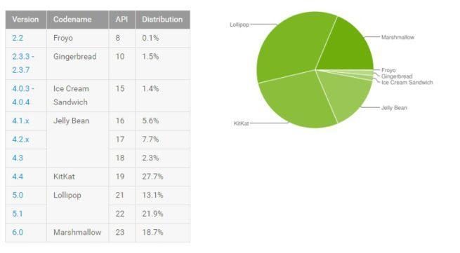 Cuota de mercado Android septiembre 2016