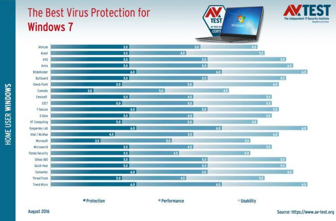 Mejor antivirus en Windows 7
