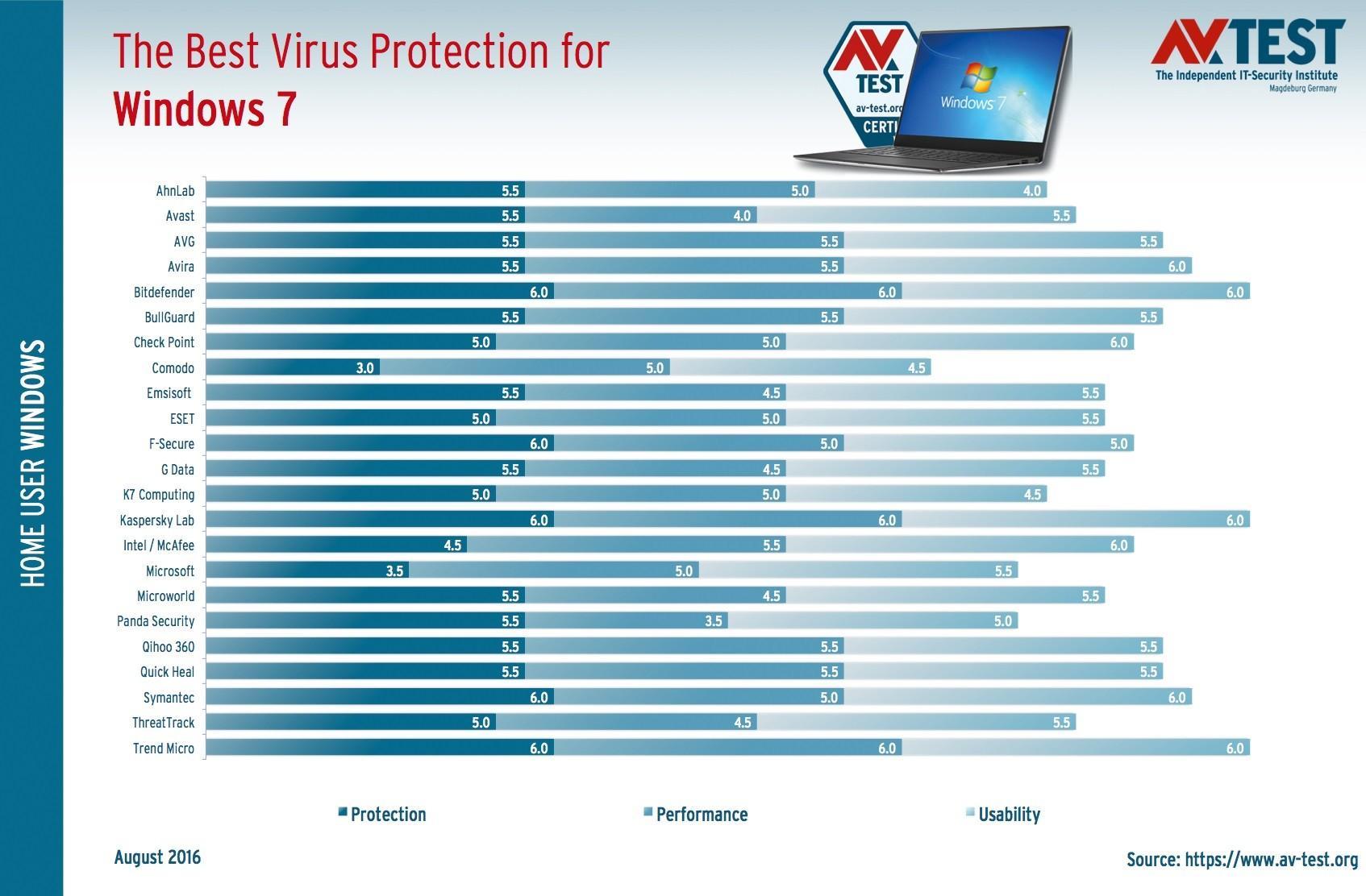 ¿Cu&#22... Security Essentials Windows 7