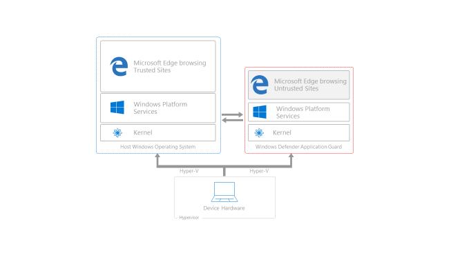 Microsoft Edge en una máquina virtual