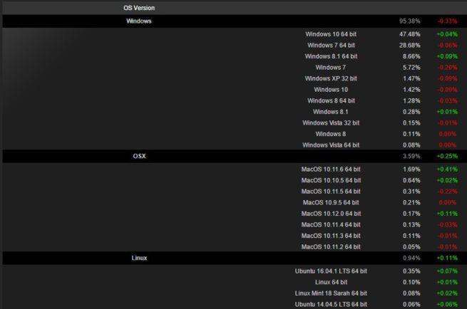 Cuota mercado Steam octubre 2016