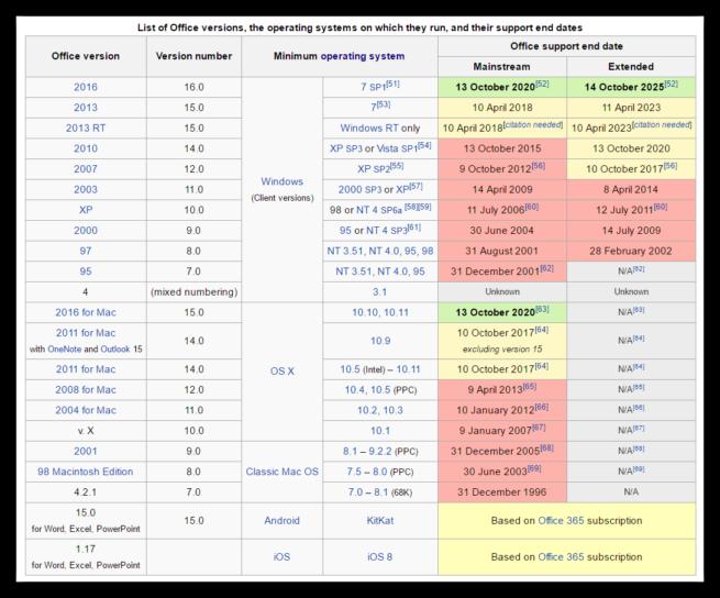 Tabla fechas de soporte Microsoft Office