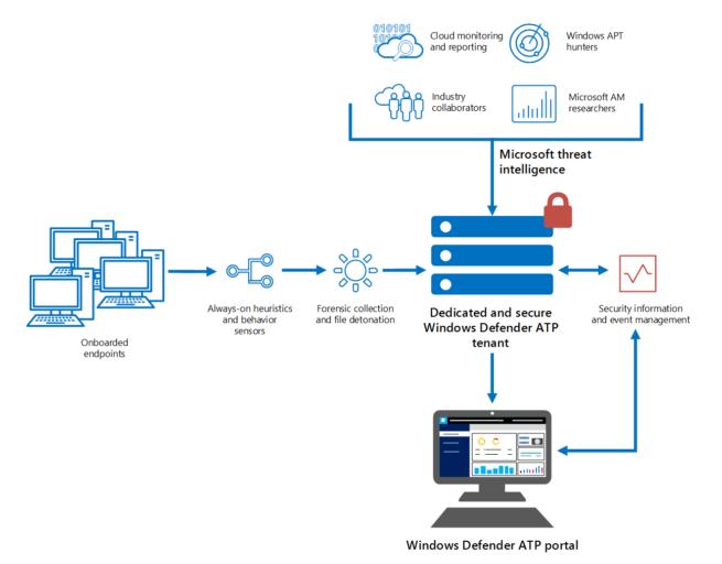 Windows Defender en Windows 10 - Inteligente antimalware