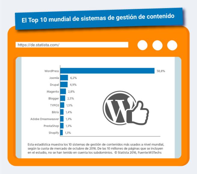 WordPress - CMS mas usado