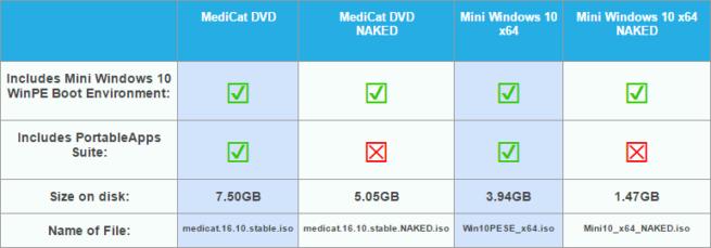 Comparativa MediaCat