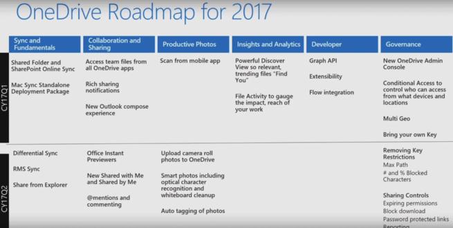 Copias diferencia es OneDrive 2017