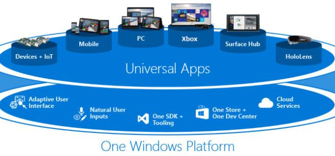 Windows 10 UWP