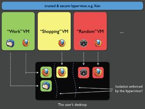 Concepto virtualizacion y aislamiento Qubes OS