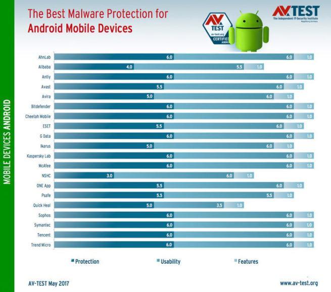 AV-Test antivirus Android