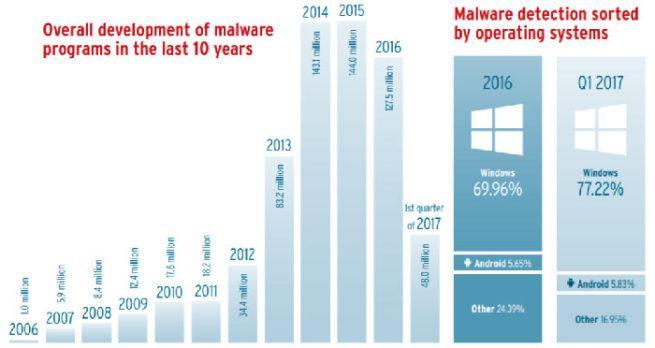AV-TEST malware