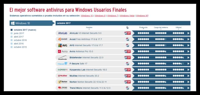 Antivirus AV-Test octubre 2017