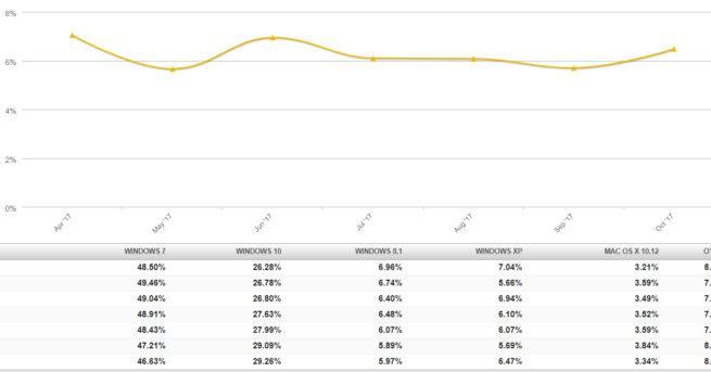 La imagen muestra cómo ha evoluionado la cuota de mercado de Windows XP en 2017