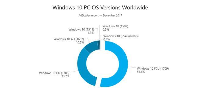 Windws 10 Fall Creators Update