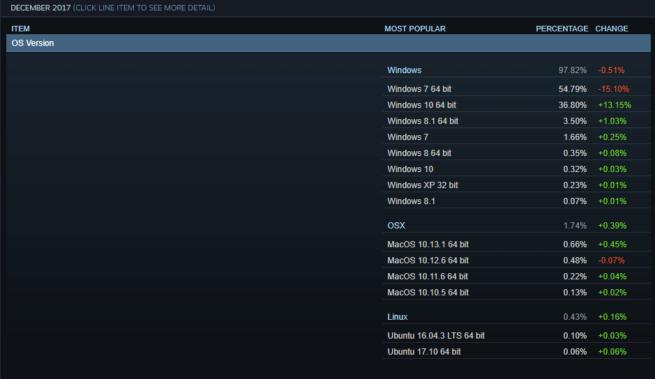 Sistemas operativos jugar Steam diciembre 2017