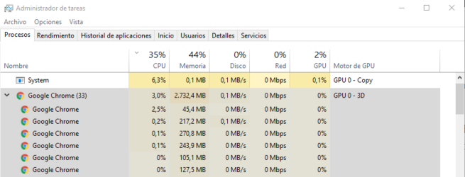 Uso CPU RAM Google Chrome