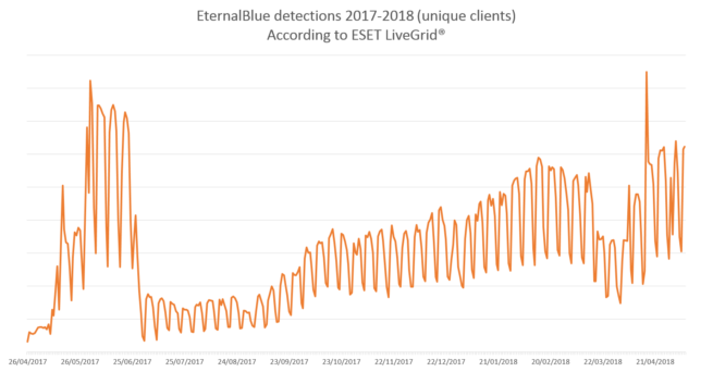 EternalBlue2017-May2018-2