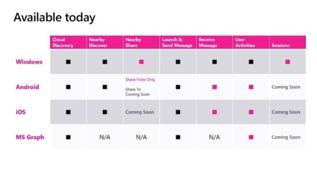 Funciones Near Share Windows 10 Android iOS