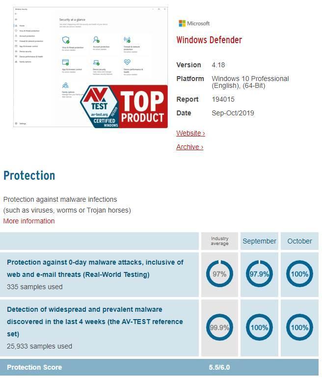 AV-test - datos Windows Defender octubre 2019