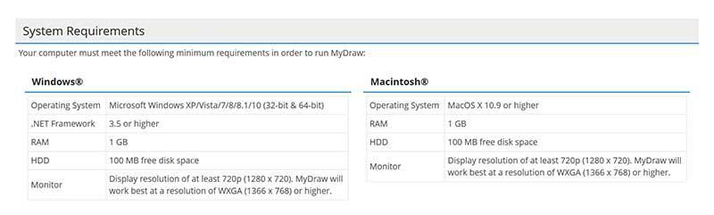 Requisitos técnicos de MyDraw