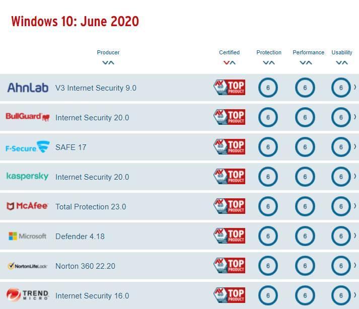 Mejores antivirus Windows 10 - Junio 2020