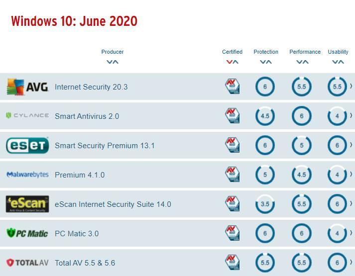 Peores antivirus Windows 10 - Junio 2020