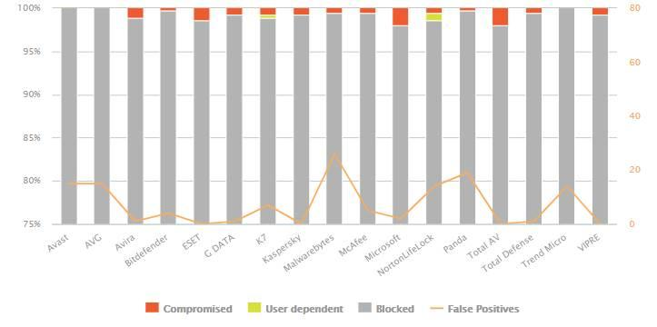 Falsos positivos antivirus abril 2021 AV Comparatives